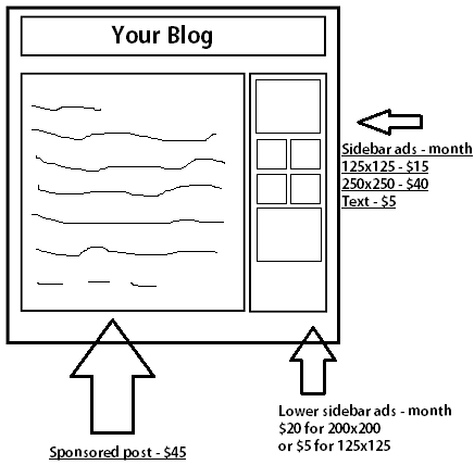 advertising rates on your blog