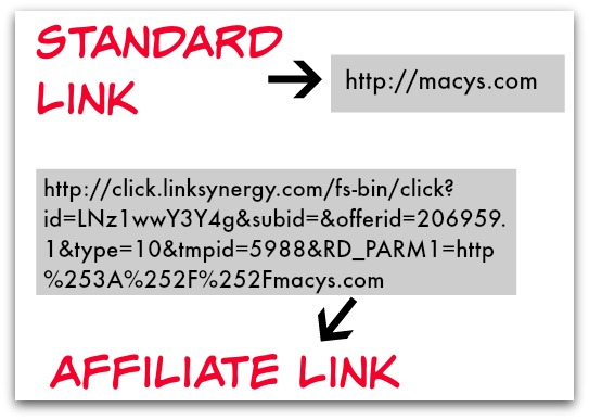 examples of links